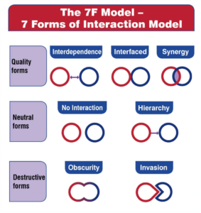 The 7 Forms of Interaction Model